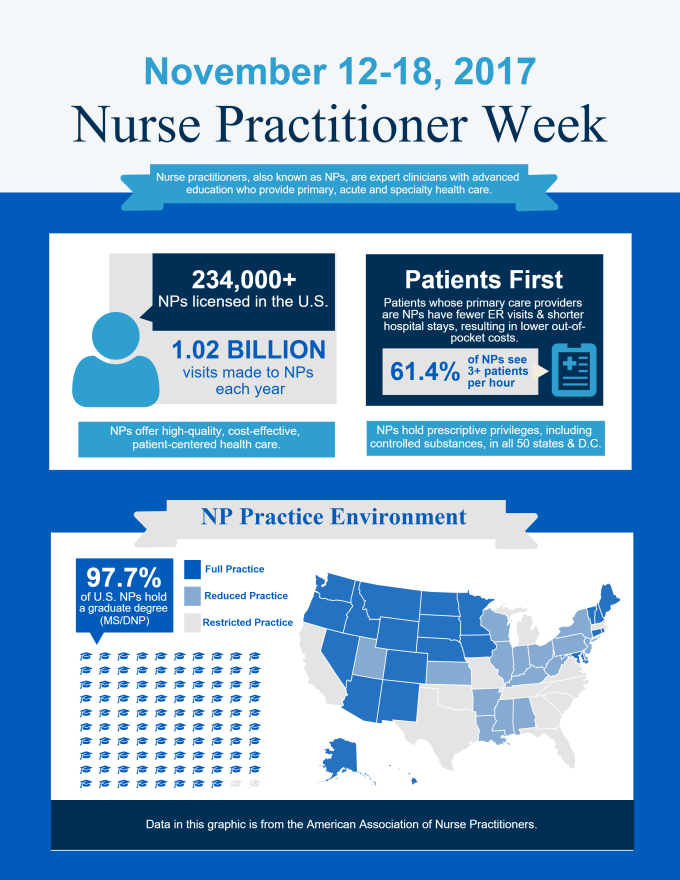 Nurse Pratitioner Infographic.
