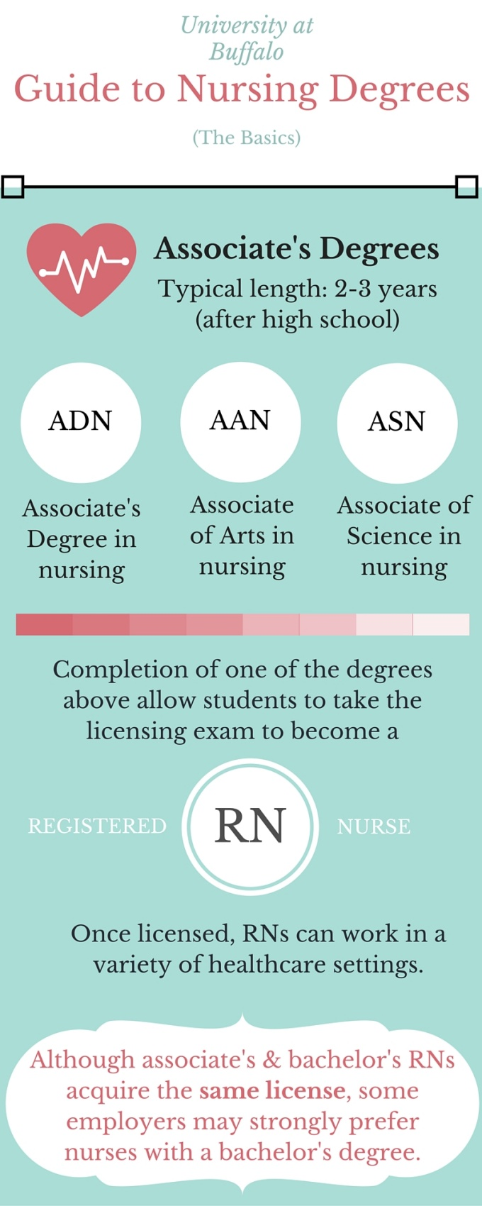 Guide to Nursing Degrees - School of Nursing - SUNY - University at ...