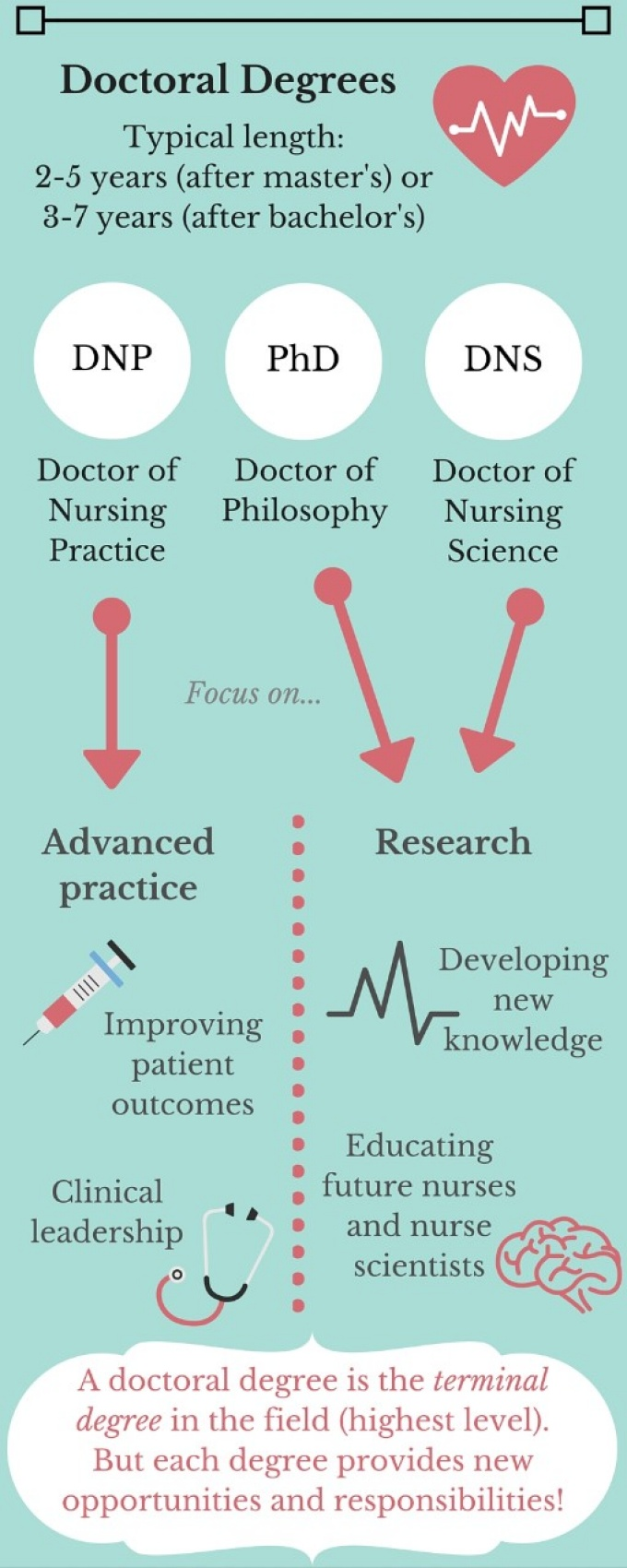 guide to nursing degrees-doctoral.