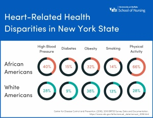 Infographic about heart health disparities.